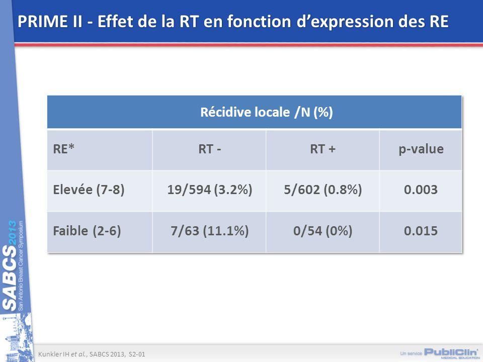 PRIME II - Effet de la RT en fonction dexpression des RE Kunkler IH et al., SABCS 2013, S2-01