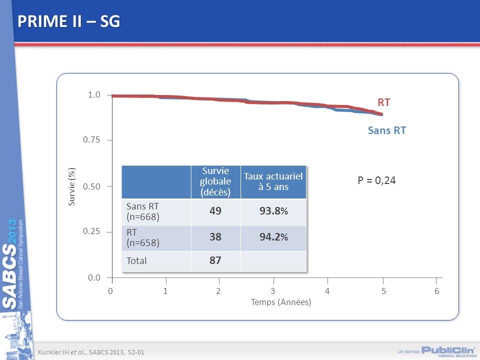 PRIME II – SG 1234 Temps (Années) 0 0.0 0.25 0.75 1.0 Survie (%) 5 0.50 6 P = 0,24 Sans RT RT Kunkler IH et al., SABCS 2013, S2-01