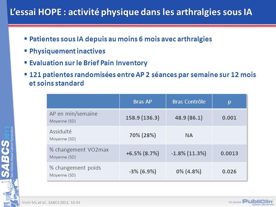 Lessai HOPE : activité physique dans les arthralgies sous IA Irwin ML et al., SABCS 2013, S3-03 Patientes sous IA depuis au moins 6 mois avec arthralg
