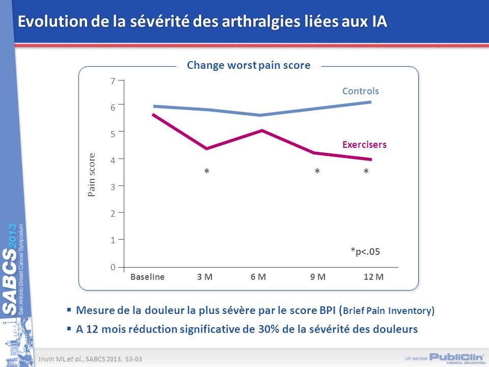 Evolution de la sévérité des arthralgies liées aux IA Mesure de la douleur la plus sévère par le score BPI ( Brief Pain Inventory) A 12 mois réduction