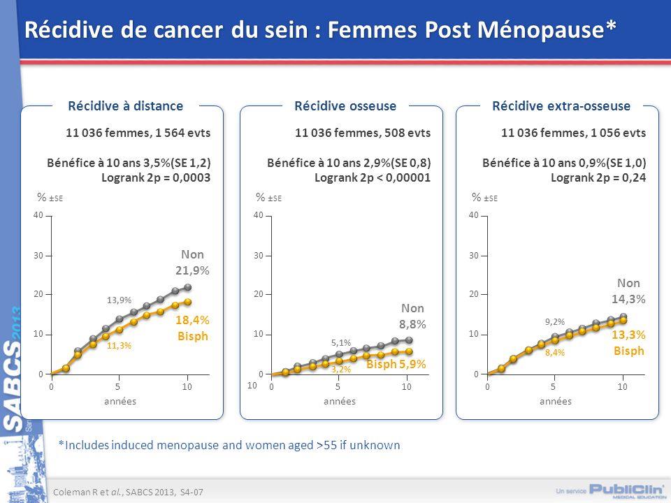 Récidive de cancer du sein : Femmes Post Ménopause* *Includes induced menopause and women aged >55 if unknown Coleman R et al., SABCS 2013, S4-07 Réci