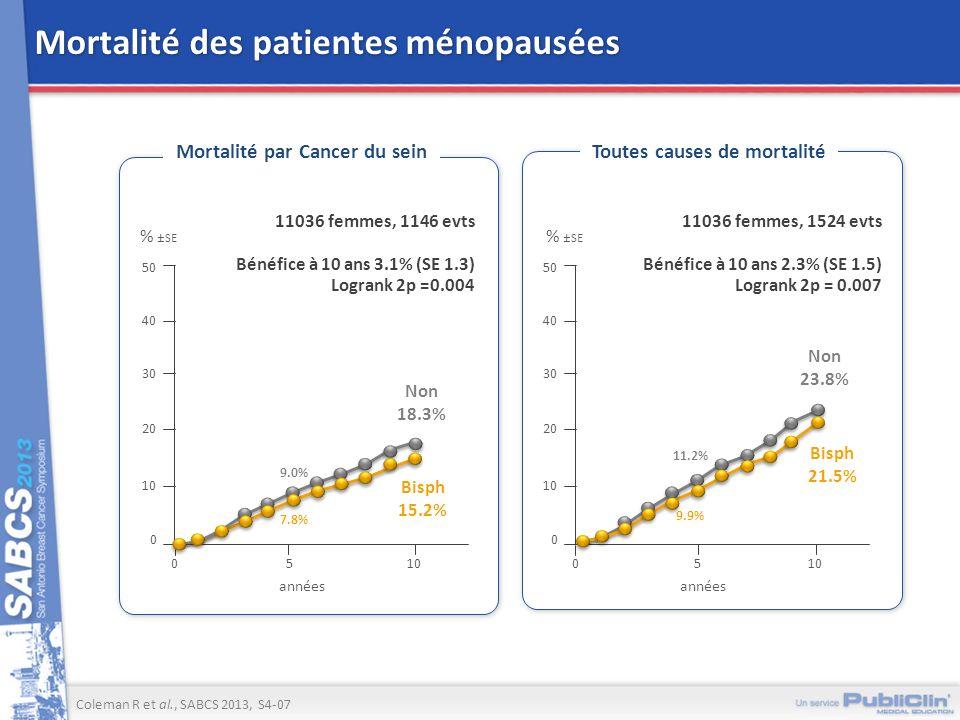 Mortalité des patientes ménopausées Coleman R et al., SABCS 2013, S4-07 Mortalité par Cancer du seinToutes causes de mortalité 11036 femmes, 1524 evts