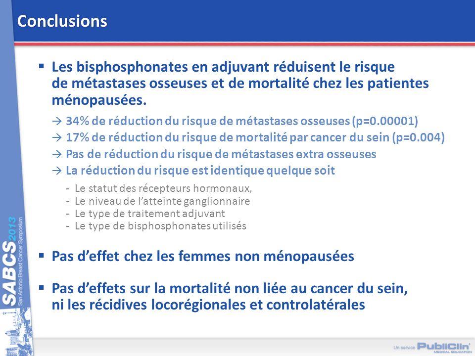 Conclusions Les bisphosphonates en adjuvant réduisent le risque de métastases osseuses et de mortalité chez les patientes ménopausées. 34% de réductio