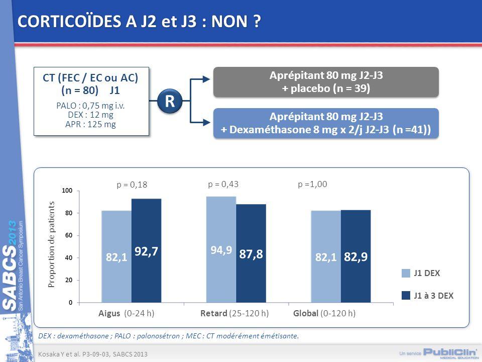 CORTICOÏDES A J2 et J3 : NON ? Proportion de patients p = 0,18 p = 0,43 p =1,00 J1 DEX J1 à 3 DEX Aigus (0-24 h)Retard (25-120 h)Global (0-120 h) DEX