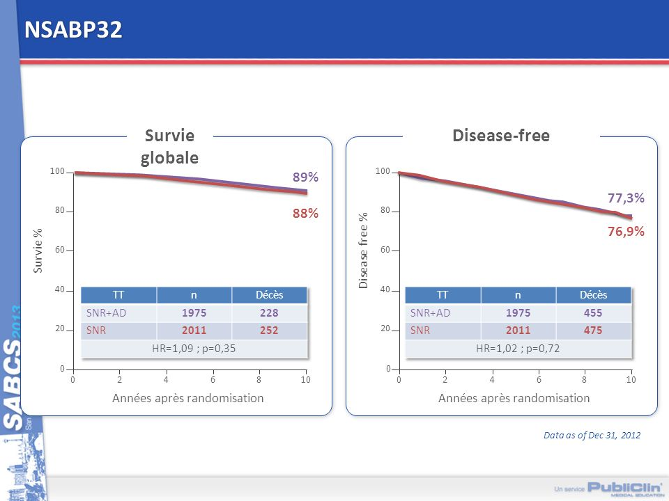 Proportion alive 1.0 0 0.8 0.6 0.4 0.2 0.0 24 BMI1<25 25BMI2<30 p=0.649 BMI330 p=0.001 6810 Disease-free survival in years Pairwise comparison Log-rank p-value Overall Log-rank p=0.001 1618 1024 606 1229 791 445 674 466 245 242 168 68 46 27 9 000000 Patient at risk BMI 1 BMI 2 BMI 3 Série néoadjuvante AGO-B : effet de lIMC sur la survie Fontanella C et al., SABCS 2013, PD 2-02 Lobésité est associée à une survie moins bonne quel que soit le type de tumeur, CEPENDANT : Dans lexpérience du MD Anderson, la prise de poids en cours de traitement néoadjuvant est associée à une survie meilleure chez les patientes avec un IMC < 25 Aucun lien univoque napparaît dans lexpérience du NSABP OS DFS and OS by BMI subgroups in Luminal A/B Proportion disease-free 1.0 0 0.8 0.6 0.4 0.2 0.0 24 BMI1<25 25BMI2<30 p=0.635 BMI330 p=0.635 6810 Disease-free survival in years Pairwise comparison Log-rank p-value Overall Log-rank p=0.026 1618 1024 606 1192 763 422 622 434 228 225 156 65 43 22 8 000000 Patient at risk BMI 1 BMI 2 BMI 3 DFS