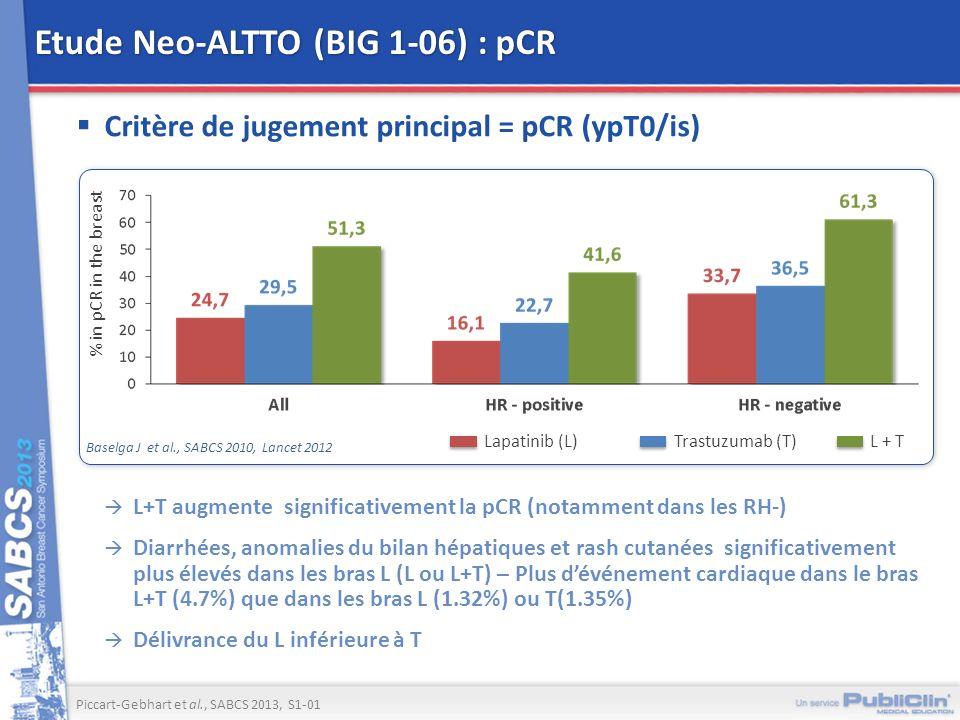 Etude Neo-ALTTO (BIG 1-06) : pCR Critère de jugement principal = pCR (ypT0/is) Piccart-Gebhart et al., SABCS 2013, S1-01 L+T augmente significativemen