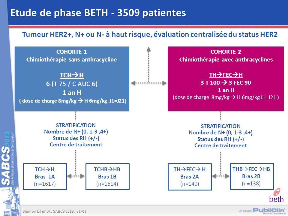 Etude de phase BETH - 3509 patientes Tumeur HER2+, N+ ou N- à haut risque, évaluation centralisée du status HER2 STRATIFICATION Nombre de N+ (0, 1-3,4