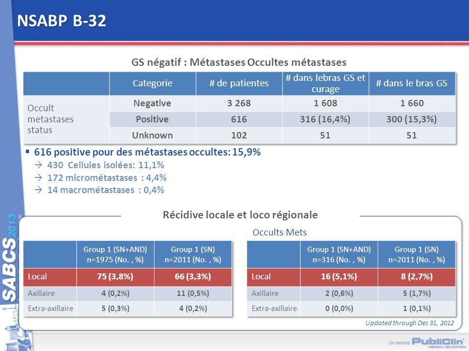 NSABP B-32 GS négatif : Métastases Occultes métastases Récidive locale et loco régionale 616 positive pour des métastases occultes: 15,9% 430 Cellules