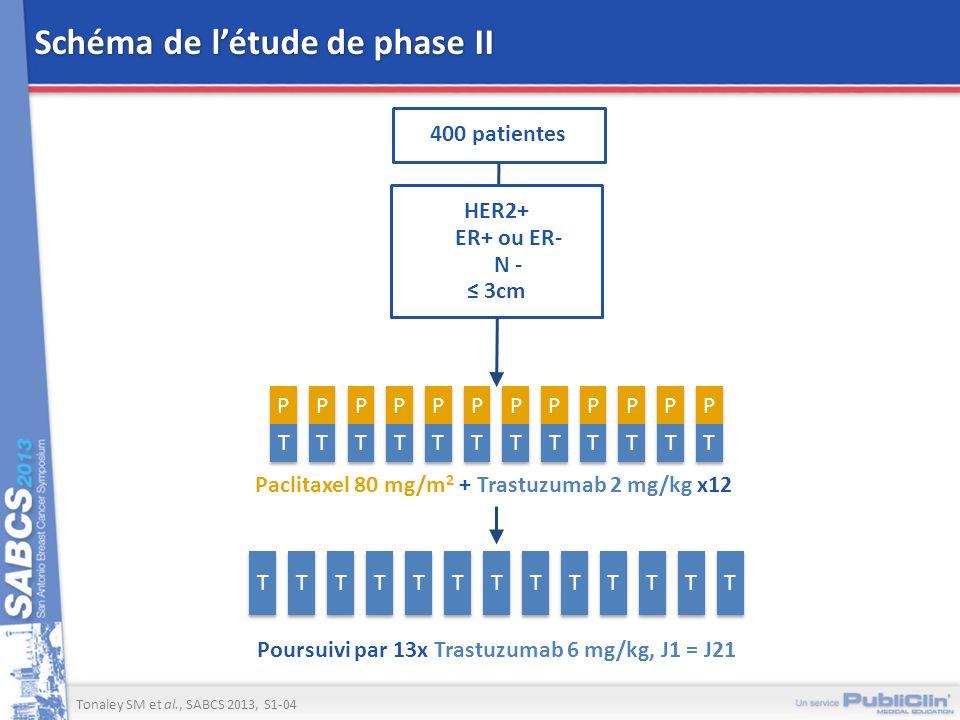Schéma de létude de phase II Tonaley SM et al., SABCS 2013, S1-04 HER2+ ER+ ou ER- N - 3cm P P T T P P T T P P T T P P T T P P T T P P T T P P T T P P