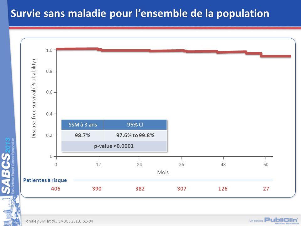 Survie sans maladie pour lensemble de la population Tonaley SM et al., SABCS 2013, S1-04 Patientes à risque 27126307382390406 1.0 Disease free surviva