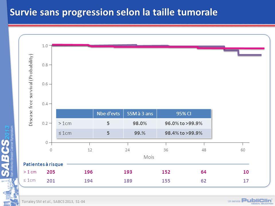 Survie sans progression selon la taille tumorale Tonaley SM et al., SABCS 2013, S1-04 Patientes à risque 10 17 64 62 152 155 193 189 196 194 205 201 >