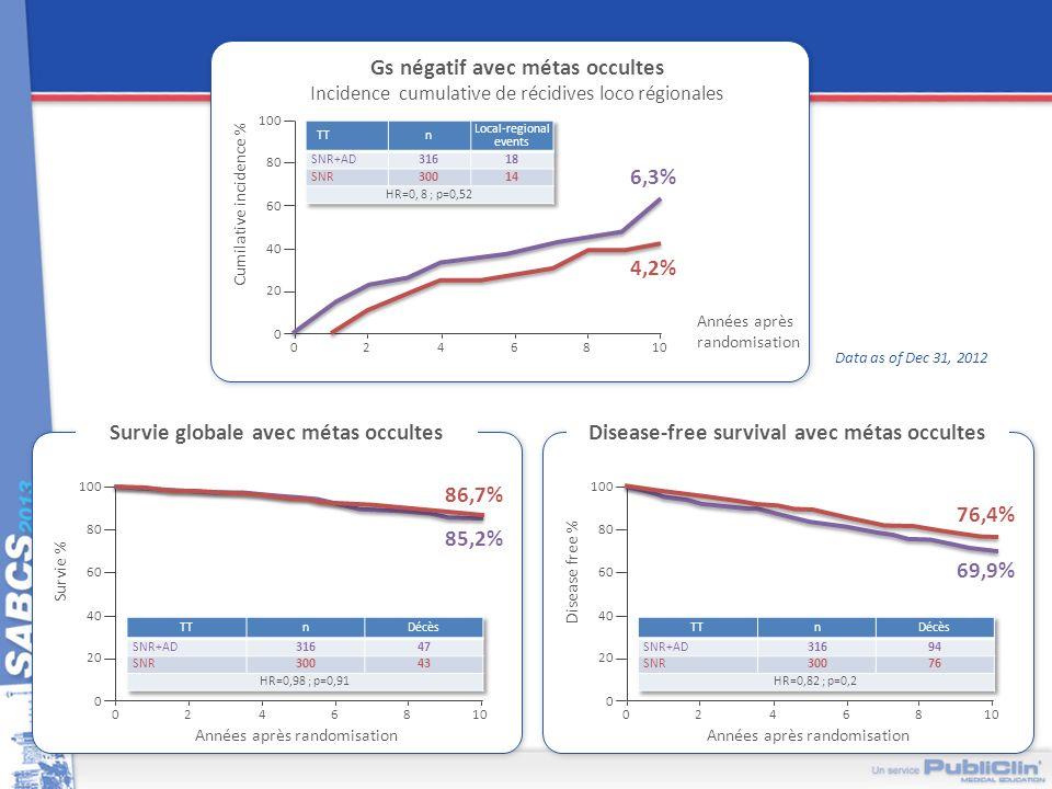 NSABP B-32 : Occult metastases conclusions A 10 ans, en cas de métastase ganglionnaire occulte, il ny a pas de différence de survie significative malgré une différence de 3,1% Une différence significative de 4,7% est observée en DFS en cas de métastase occulte Cette tendance sobserve en cas dIHC et de micro métastase Limpact de ces micrométastases dans cette cohorte de 5 611 patientes avec un OS HR de 1,09 et un DFS HR de 1,02 est cliniquement non-significatif OS, DFS, et les récidives Loco-regionales nest pas affecté par le taux de 15,3% de métastases occultes dans le groupe GS seul Le curage ganglionnaire en cas de métastase ganglionnaire occulte na pas dintérêt Lanalyse en routine par IHC nest pas recommandée