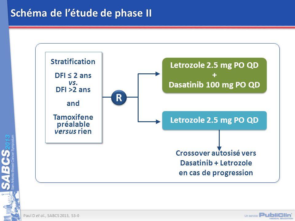 Schéma de létude de phase II Paul D et al., SABCS 2013, S3-0 R Letrozole 2.5 mg PO QD Stratification DFI 2 ans vs. DFI >2 ans and Tamoxifene préalable