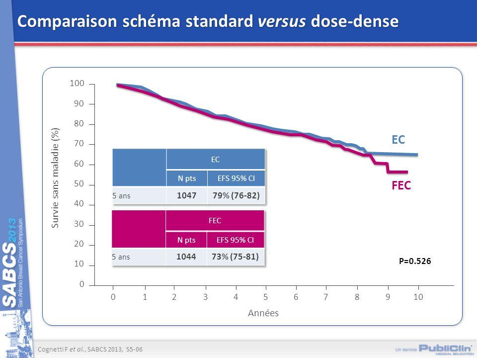 Comparaison schéma standard versus dose-dense Cognetti F et al., SABCS 2013, S5-06 Survie sans maladie (%) 100 0 Années 50 123 0 4 EC 90 80 70 60 40 3