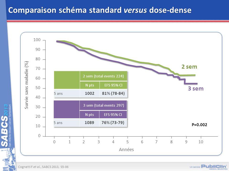 Survie sans maladie (%) 100 0 Années 50 123 0 4 2 sem 90 80 70 60 40 30 20 10 P=0.002 3 sem 5678910 Comparaison schéma standard versus dose-dense Cogn
