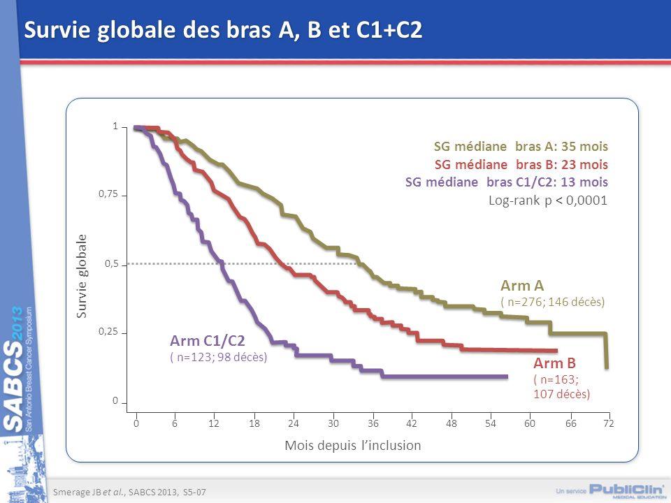 Survie globale des bras A, B et C1+C2 Survie globale 1 0 Mois depuis linclusion 0,75 0,5 0,25 12183036 0 624424854666072 Arm A ( n=276; 146 décès) Arm