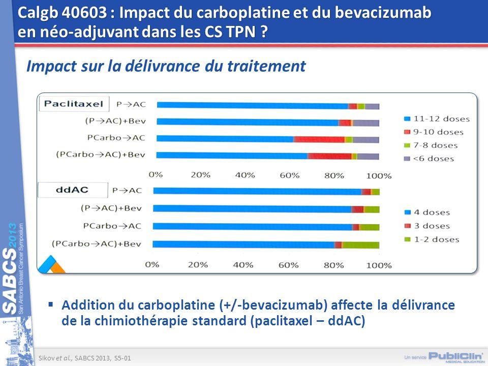 Calgb 40603 : Impact du carboplatine et du bevacizumab en néo-adjuvant dans les CS TPN ? Impact sur la délivrance du traitement Addition du carboplati