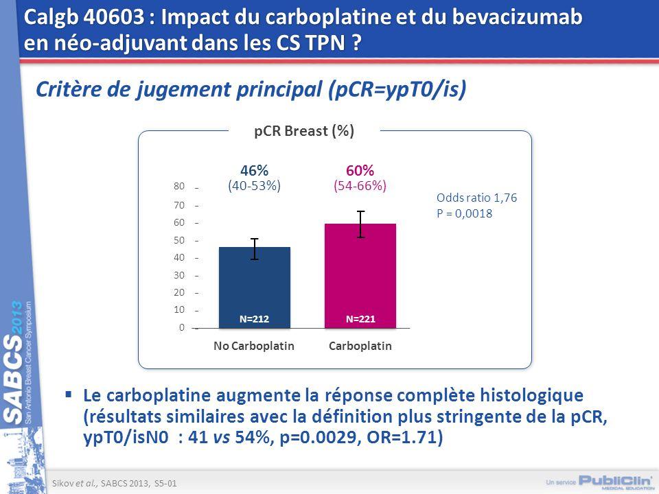 Calgb 40603 : Impact du carboplatine et du bevacizumab en néo-adjuvant dans les CS TPN ? Critère de jugement principal (pCR=ypT0/is) Le carboplatine a