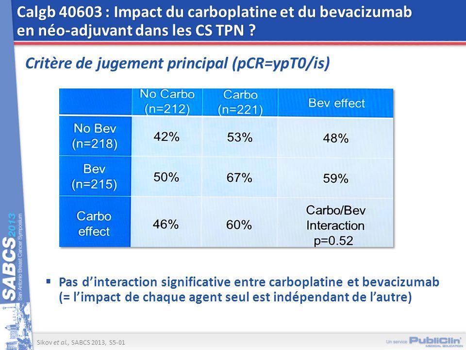 Calgb 40603 : Impact du carboplatine et du bevacizumab en néo-adjuvant dans les CS TPN ? Critère de jugement principal (pCR=ypT0/is) Pas dinteraction