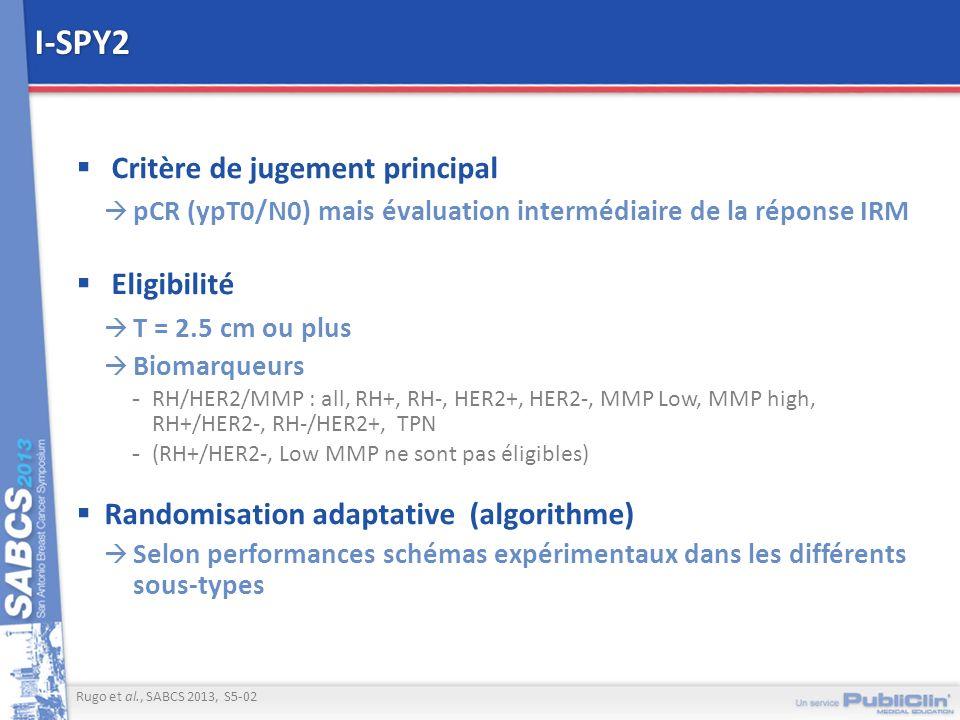 I-SPY2 Critère de jugement principal pCR (ypT0/N0) mais évaluation intermédiaire de la réponse IRM Eligibilité T = 2.5 cm ou plus Biomarqueurs -RH/HER