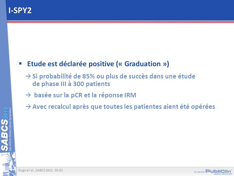 I-SPY2 Etude est déclarée positive (« Graduation ») Si probabilité de 85% ou plus de succès dans une étude de phase III à 300 patients basée sur la pC