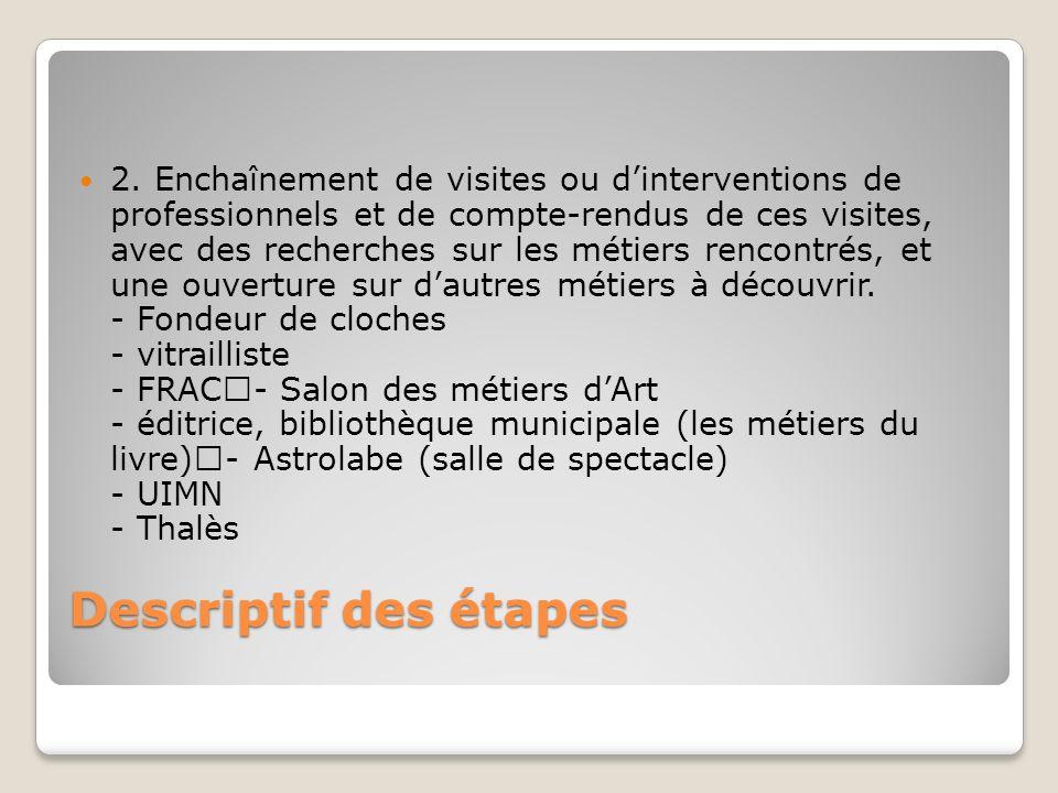 Descriptif des étapes 2. Enchaînement de visites ou dinterventions de professionnels et de compte-rendus de ces visites, avec des recherches sur les m