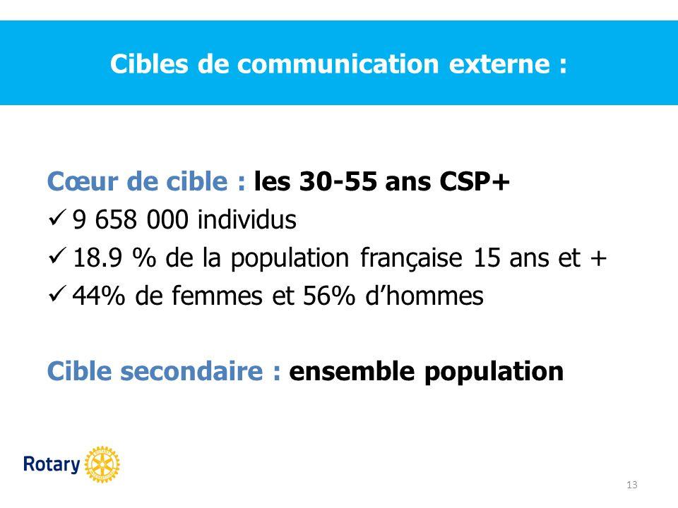 Cibles de communication externe : 13 Cœur de cible : les 30-55 ans CSP+ 9 658 000 individus 18.9 % de la population française 15 ans et + 44% de femme