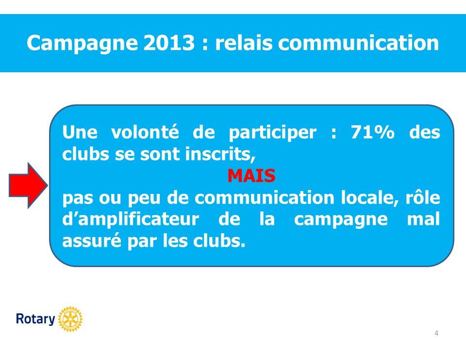 Campagne 2013 : relais communication 4 Une volonté de participer : 71% des clubs se sont inscrits, MAIS pas ou peu de communication locale, rôle dampl
