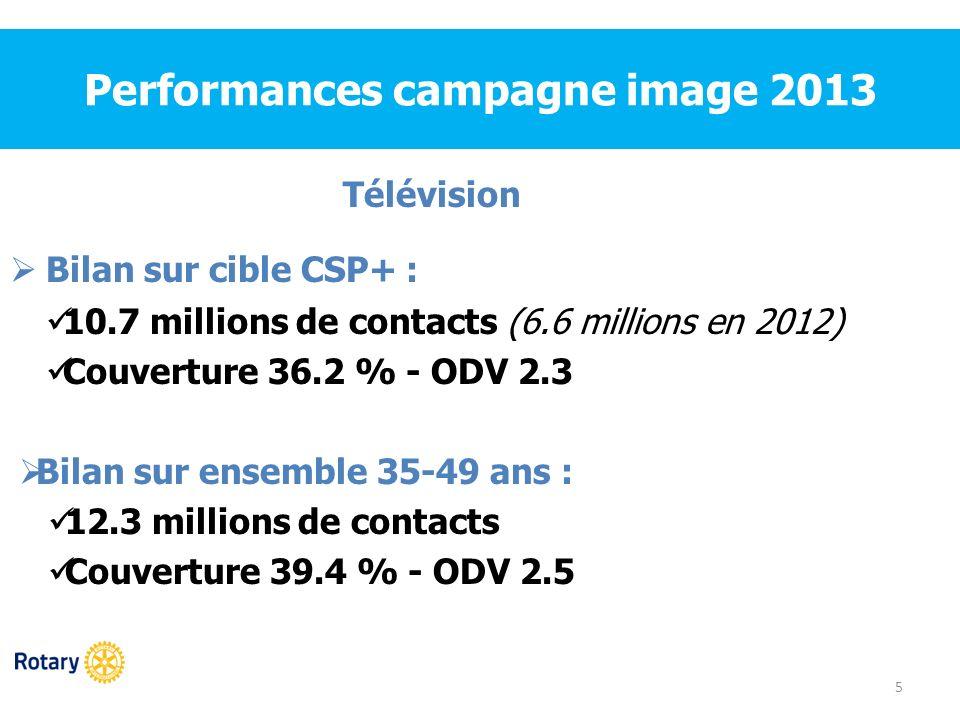 Performances campagne image 2013 5 Télévision Bilan sur cible CSP+ : 10.7 millions de contacts (6.6 millions en 2012) Couverture 36.2 % - ODV 2.3 Bila