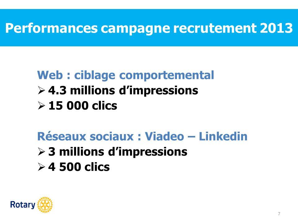 Performances campagne recrutement 2013 7 Web : ciblage comportemental 4.3 millions dimpressions 15 000 clics Réseaux sociaux : Viadeo – Linkedin 3 mil