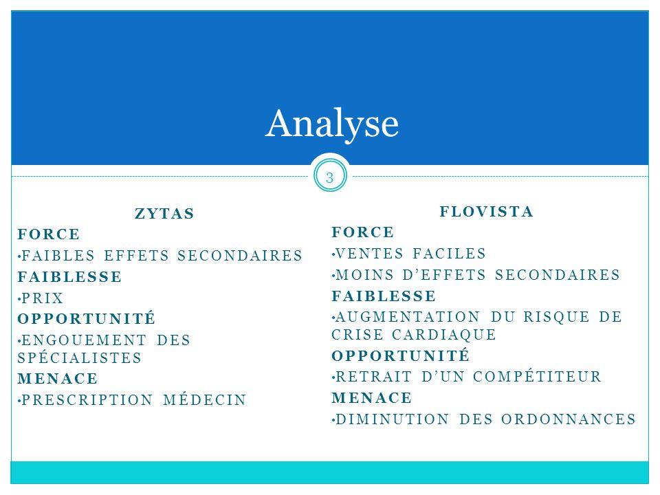 4 Proposition Zytas = Augmentation de 5% (7 médecins) Flovista = Augmentation dau moins 10% (13 médecins) ZYTAS CONTACT DIRECT GOLF, MASSAGE EXCLUSIF Ex: taux de réussite 10% pour avoir 7 médecins = 70 rencontres CAMPAGNE GRAND PUBLIC FLOVISTA UN GAGNANT = ON RASSURE MÊME EFFORT DÉPLACEMENT NATUREL (OBTENIR LISTE CLIENT)