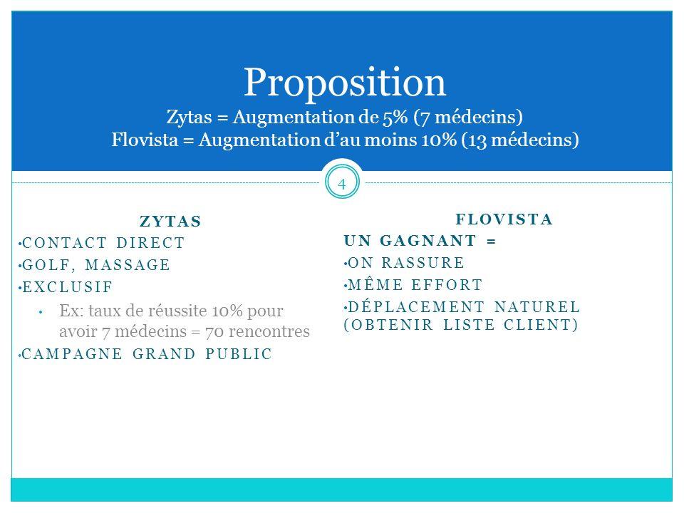 4 Proposition Zytas = Augmentation de 5% (7 médecins) Flovista = Augmentation dau moins 10% (13 médecins) ZYTAS CONTACT DIRECT GOLF, MASSAGE EXCLUSIF