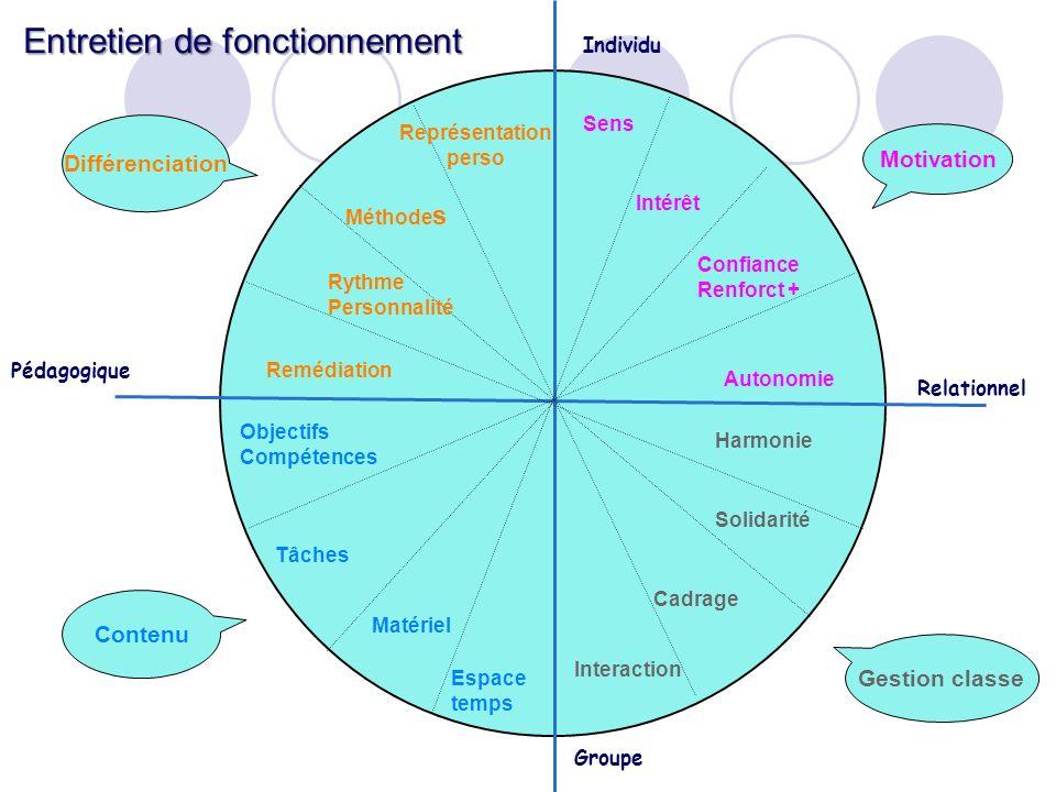 Relationnel Pédagogique Individu Groupe Harmonie Solidarité Cadrage Autonomie Interaction Motivation Confiance Renforct + Intérêt Sens Gestion classe