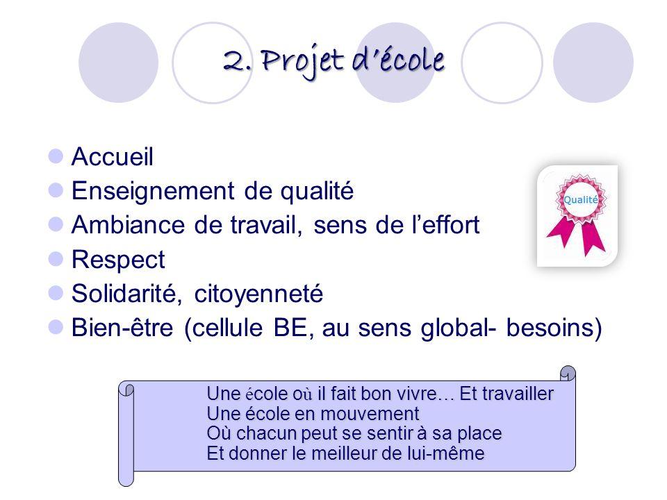 2. Projet décole Accueil Enseignement de qualité Ambiance de travail, sens de leffort Respect Solidarité, citoyenneté Bien-être (cellule BE, au sens g