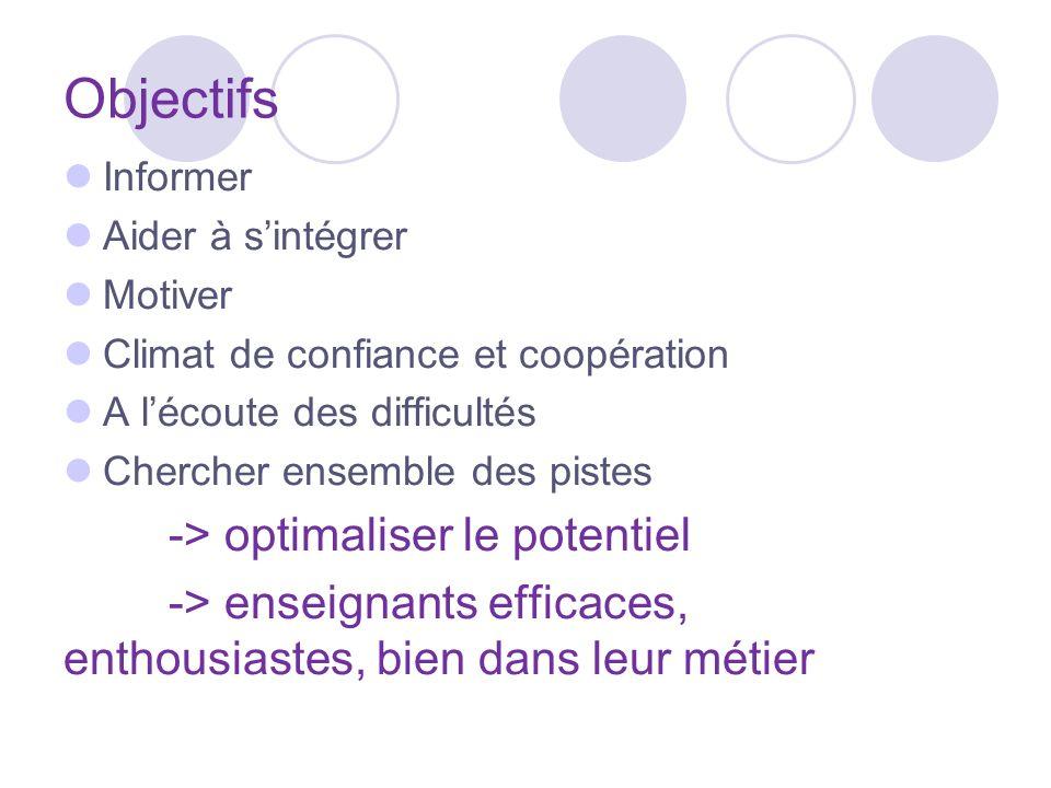 Objectifs Informer Aider à sintégrer Motiver Climat de confiance et coopération A lécoute des difficultés Chercher ensemble des pistes -> optimaliser