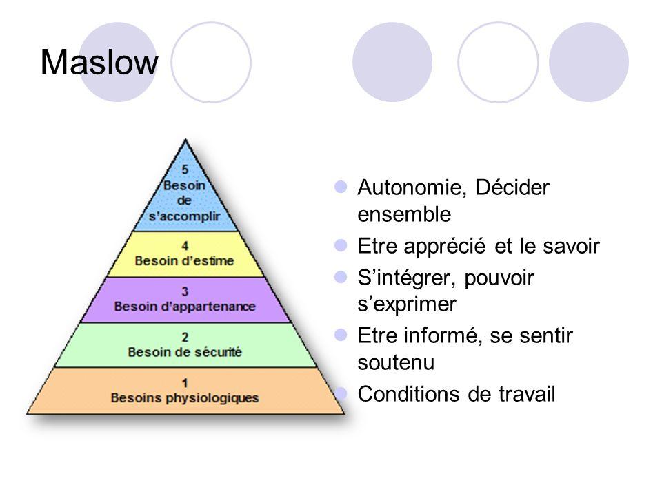 Maslow Autonomie, Décider ensemble Etre apprécié et le savoir Sintégrer, pouvoir sexprimer Etre informé, se sentir soutenu Conditions de travail