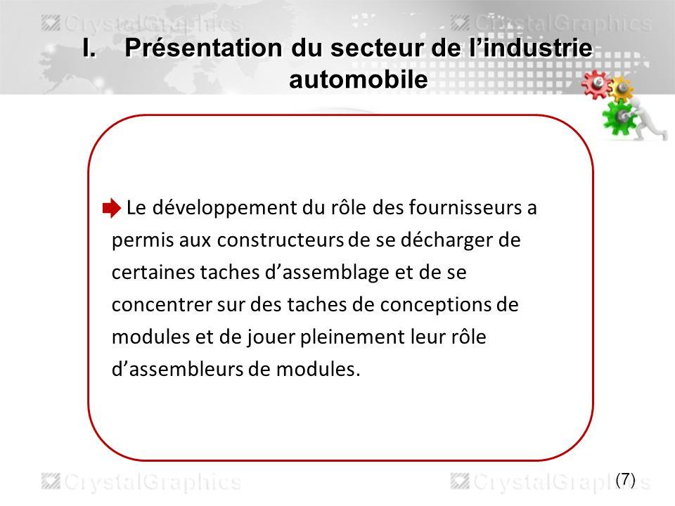 I.Présentation du secteur de lindustrie automobile o Cette situation profite aux deux parties : Les fournisseurs supportent la grande partie du coût du véhicule (80% ;haute valeur ajoutée).