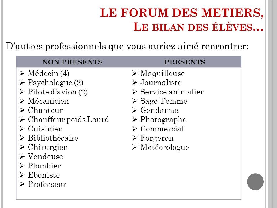 Dautres professionnels que vous auriez aimé rencontrer: NON PRESENTSPRESENTS Médecin (4) Psychologue (2) Pilote davion (2) Mécanicien Chanteur Chauffe