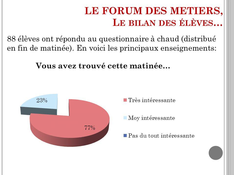 LE FORUM DES METIERS, L E BILAN DES ÉLÈVES … 88 élèves ont répondu au questionnaire à chaud (distribué en fin de matinée). En voici les principaux ens