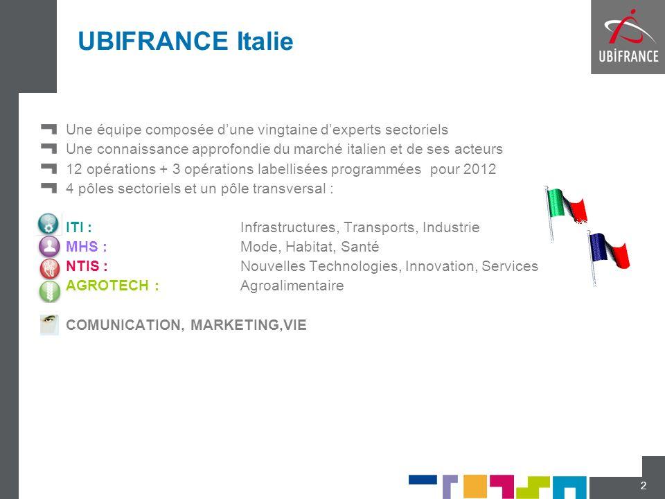 UBIFRANCE Italie Une équipe composée dune vingtaine dexperts sectoriels Une connaissance approfondie du marché italien et de ses acteurs 12 opérations
