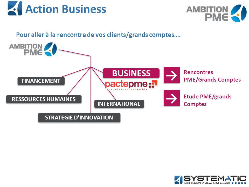Action Business STRATEGIE DINNOVATION RESSOURCES HUMAINES FINANCEMENT INTERNATIONAL Rencontres PME/Grands Comptes BUSINESS Etude PME/grands Comptes Po