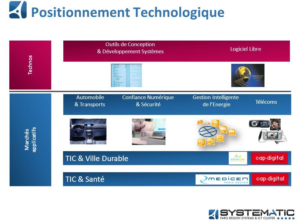 5 leviers de développement RH Emploi Compétences Business PME Grands Groupes Financement Europe International Stratégie Champions Objectif Croissance !