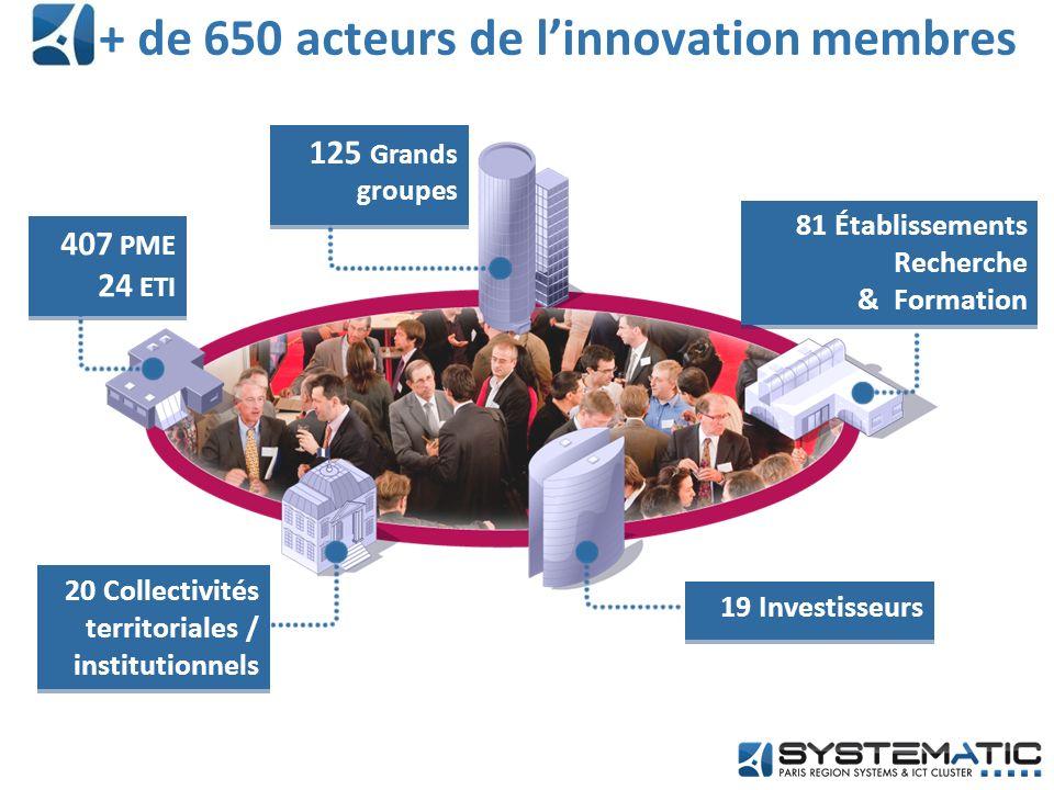 Création du Collège des Investisseurs en septembre 2011 19 investisseurs membres adhérents de Systematic Un Club des Investisseurs actifs 60 membres Business Angels, VC, Corporate Funds… Les investisseurs au sein du Pôle