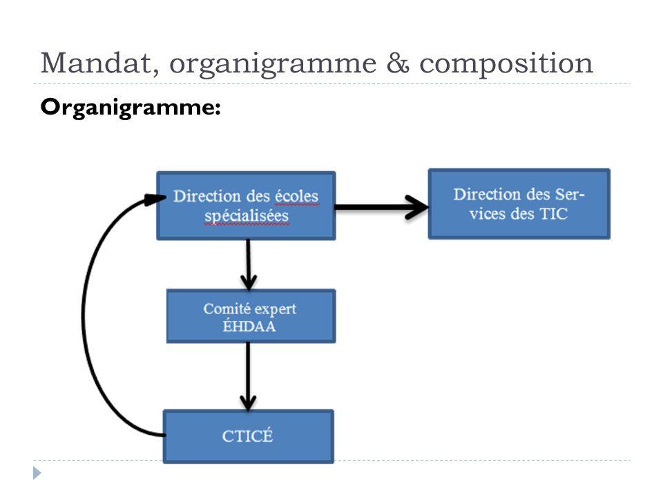 Mandat, organigramme & composition Organigramme: