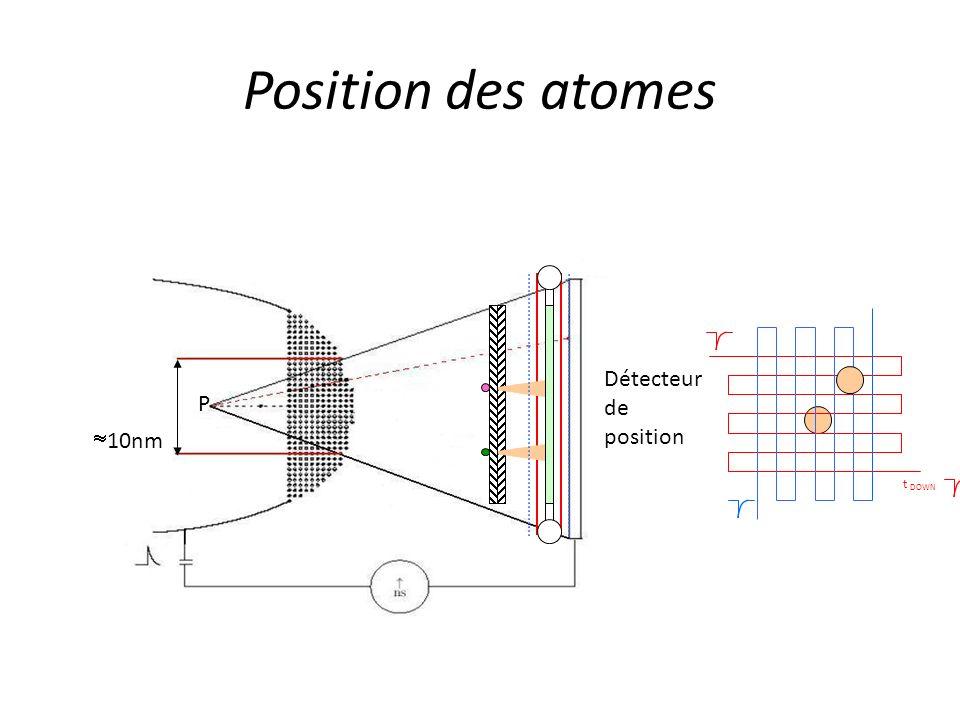 Position des atomes 10nm P Détecteur de position t DOWN