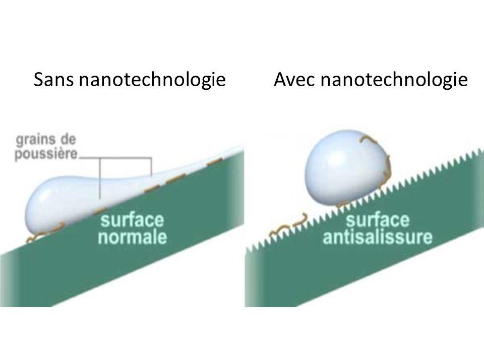 Avec nanotechnologieSans nanotechnologie