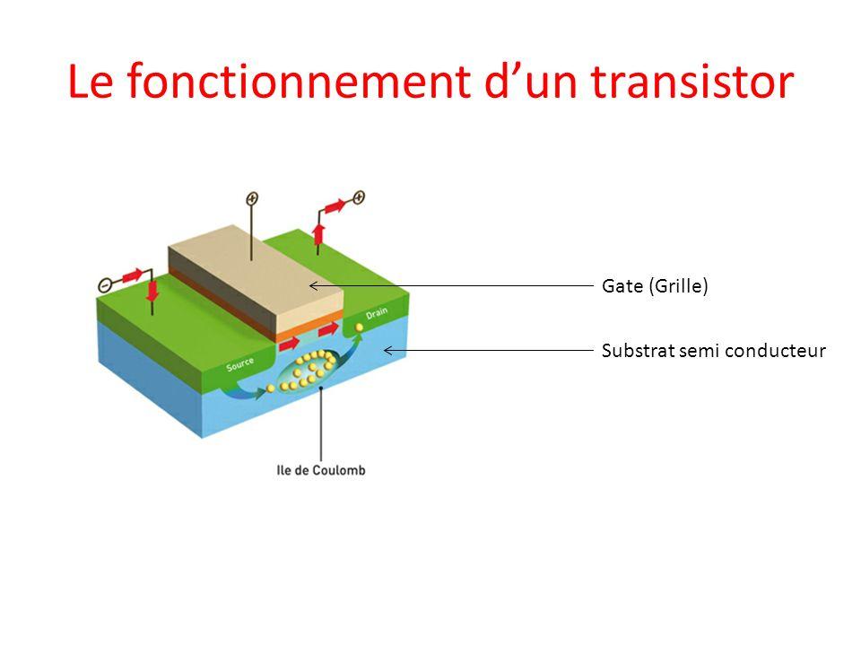 Le fonctionnement dun transistor Gate (Grille) Substrat semi conducteur
