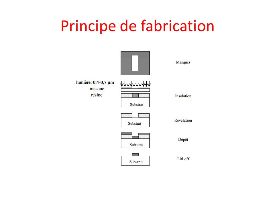 Principe de fabrication