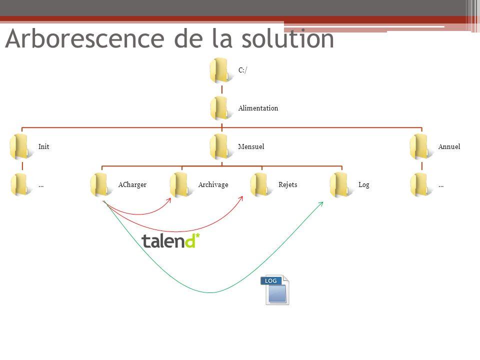 Arborescence de la solution C:/ Alimentation Init … Mensuel AChargerArchivageRejetsLog Annuel …