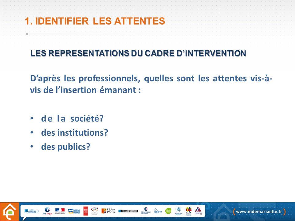 1. IDENTIFIER LES ATTENTES LES REPRESENTATIONS DU CADRE DINTERVENTION Daprès les professionnels, quelles sont les attentes vis-à- vis de linsertion ém